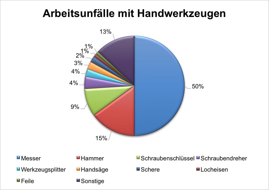 Statistik Arbeitsunfälle mit Handwerkzeugen