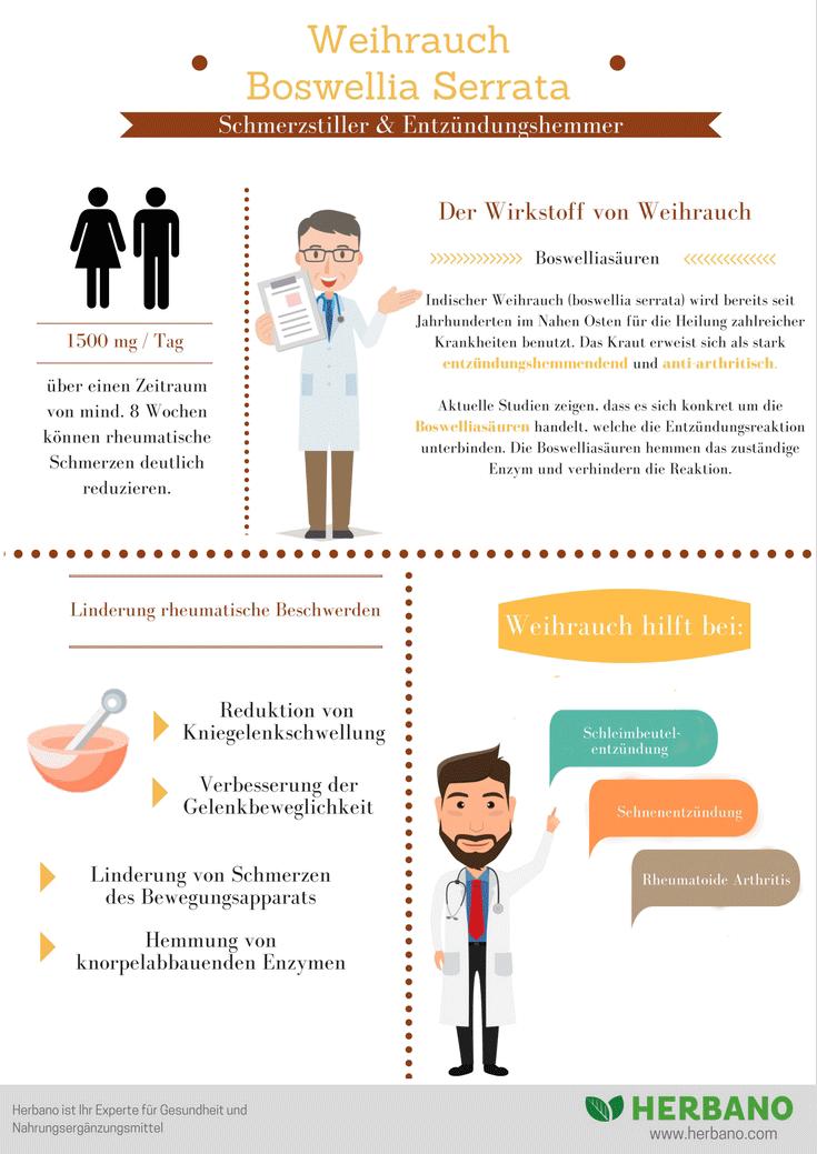 Infografik Weihrauch